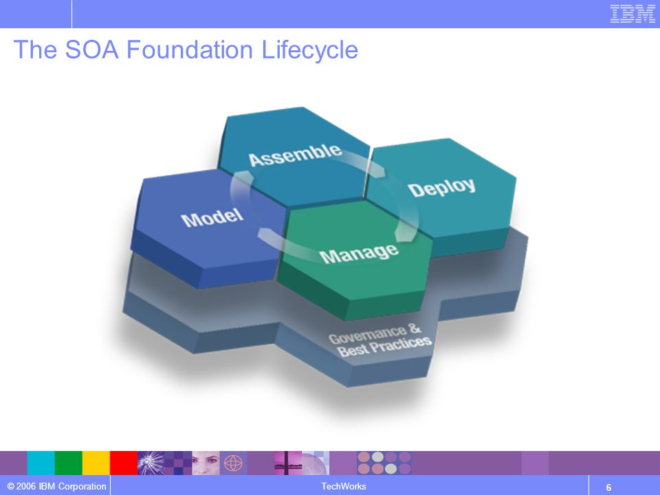 © 2006 IBM Corporation TechWorks 6 The SOA Foundation Lifecycle