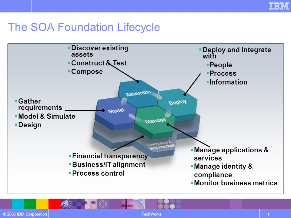 © 2006 IBM Corporation TechWorks 7 The SOA Foundation Lifecycle  Gather requirements  Model & Simulate  Design  Discover existing assets  Construct & Test  Compose  Manage applications & services  Manage identity & compliance  Monitor business metrics  Financial transparency  Business/IT alignment  Process control  Deploy and Integrate with  People  Process  Information