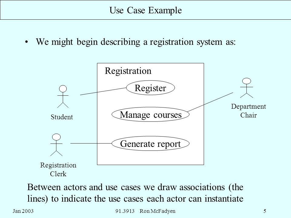 Jan ron mcfadyen1 use cases in the uml functionality under 5 jan 2003913913 ccuart Gallery