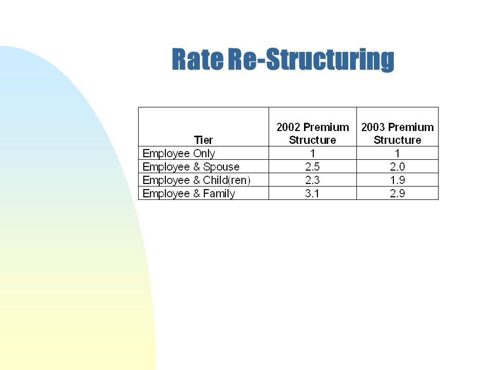 Rate Re-Structuring