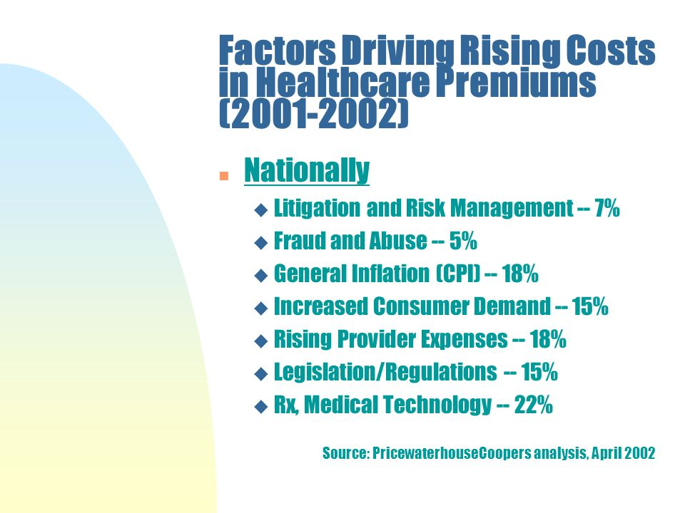 Factors Driving Rising Costs in Healthcare Premiums ( ) n Nationally u Litigation and Risk Management -- 7% u Fraud and Abuse -- 5% u General Inflation (CPI) -- 18% u Increased Consumer Demand -- 15% u Rising Provider Expenses -- 18% u Legislation/Regulations -- 15% u Rx, Medical Technology -- 22% Source: PricewaterhouseCoopers analysis, April 2002