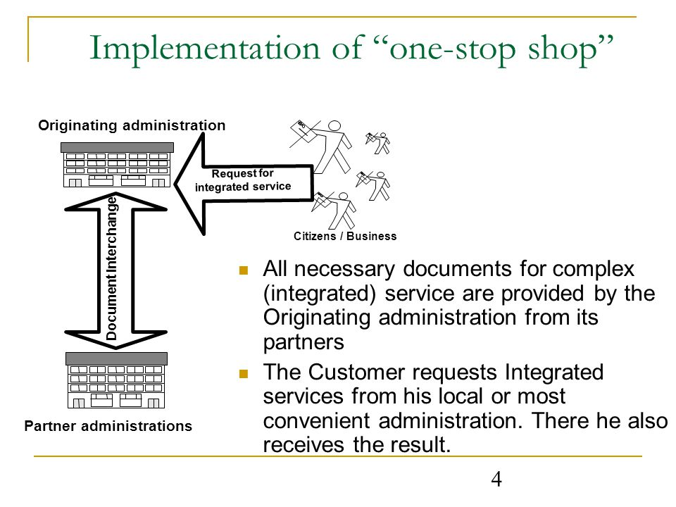 4 Implementation of one-stop shop All necessary documents for complex (integrated) service are provided by the Originating administration from its partners The Customer requests Integrated services from his local or most convenient administration.