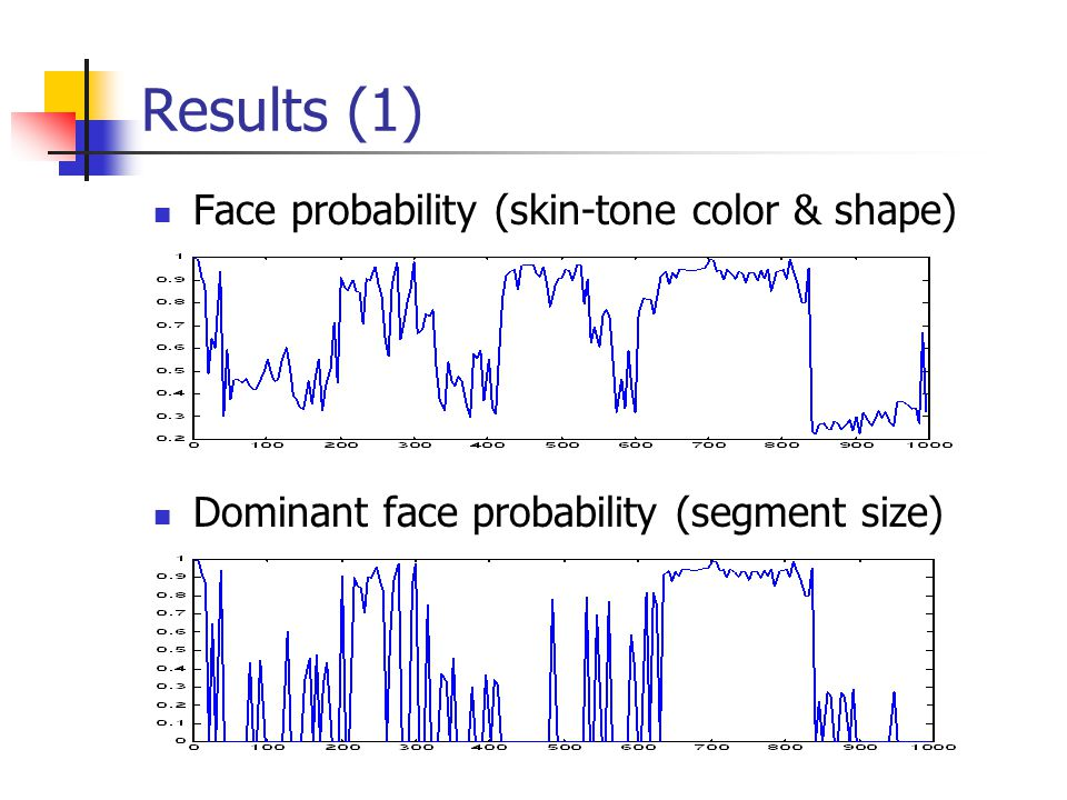 Results (1) Face probability (skin-tone color & shape) Dominant face probability (segment size)