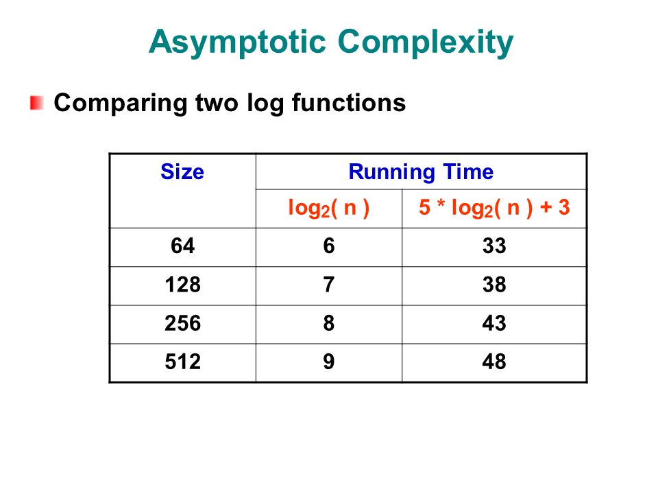 Asymptotic Complexity Comparing two log functions SizeRunning Time log 2 ( n )5 * log 2 ( n )