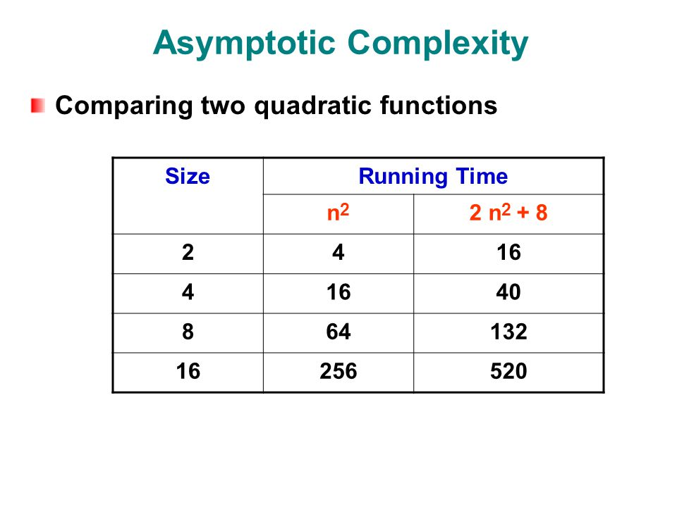 Asymptotic Complexity Comparing two quadratic functions SizeRunning Time n2n2 2 n