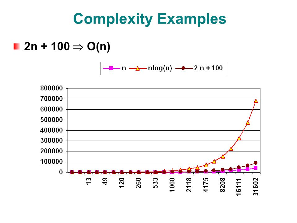 Complexity Examples 2n  O(n)