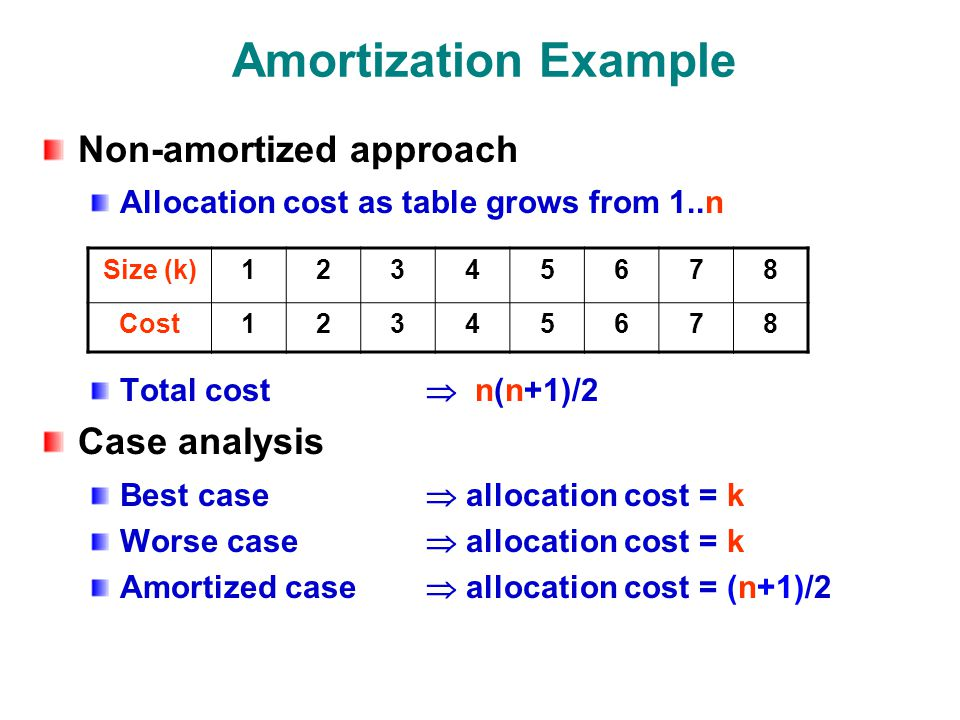 Amortization Example Non-amortized approach Allocation cost as table grows from 1..n Total cost  n(n+1)/2 Case analysis Best case  allocation cost = k Worse case  allocation cost = k Amortized case  allocation cost = (n+1)/2 Size (k) Cost