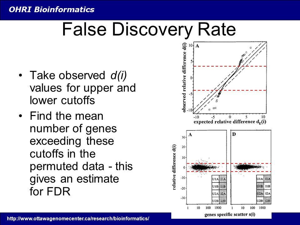 OHRI Bioinformatics False Discovery Rate Take observed d(i) values for upper and lower cutoffs Find the mean number of genes exceeding these cutoffs in the permuted data - this gives an estimate for FDR