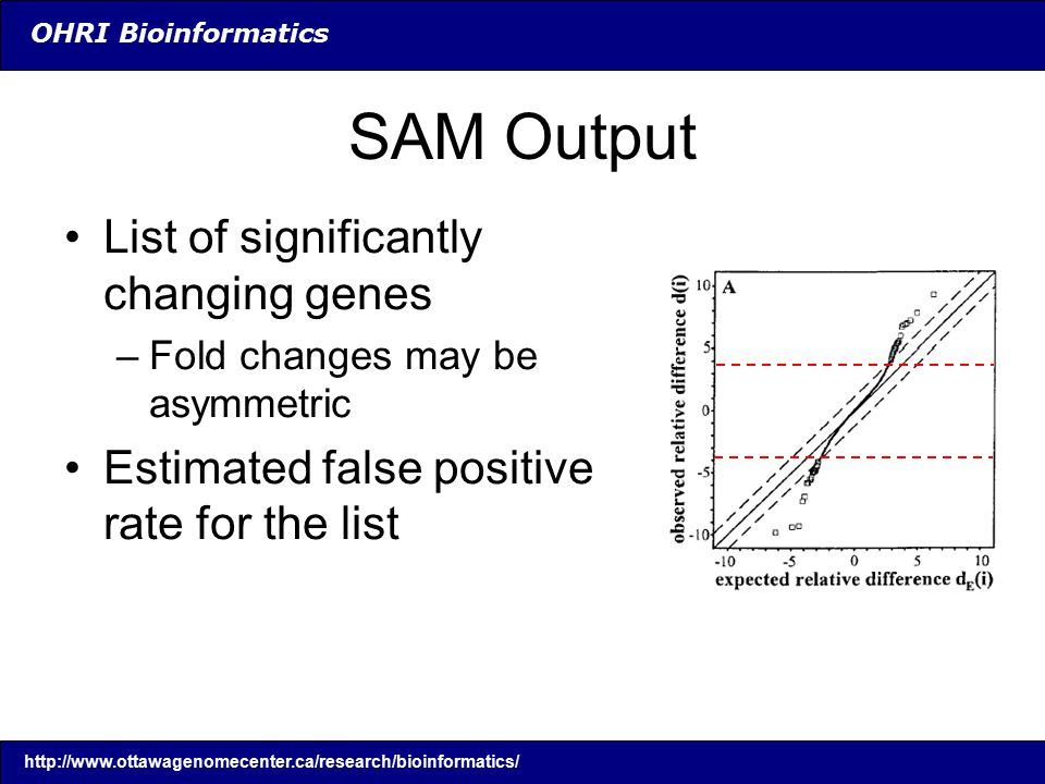 OHRI Bioinformatics SAM Output List of significantly changing genes –Fold changes may be asymmetric Estimated false positive rate for the list