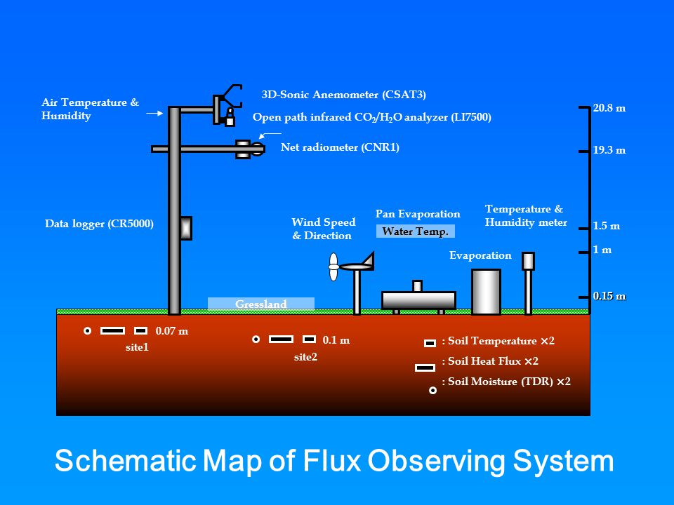 Schematic Map of Flux Observing System 0.07 m 0.1 m Wind Speed & Direction Gressland 1 m 19.3 m 20.8 m Net radiometer (CNR1) 0.15 m Water Temp.
