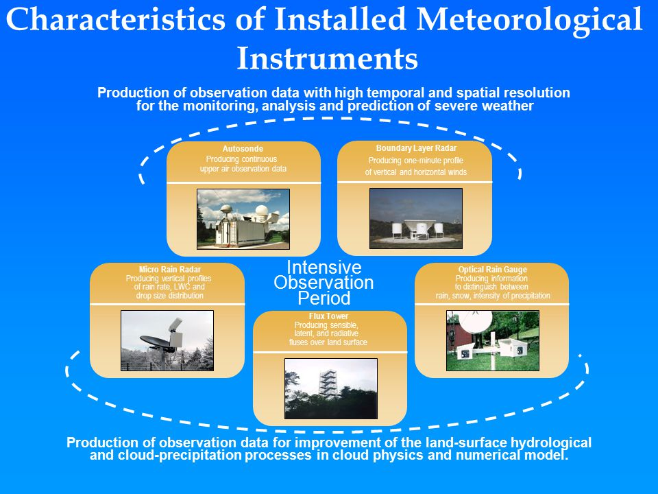 Characteristics of Installed Meteorological Instruments Production of observation data with high temporal and spatial resolution for the monitoring, analysis and prediction of severe weather Production of observation data for improvement of the land-surface hydrological and cloud-precipitation processes in cloud physics and numerical model.