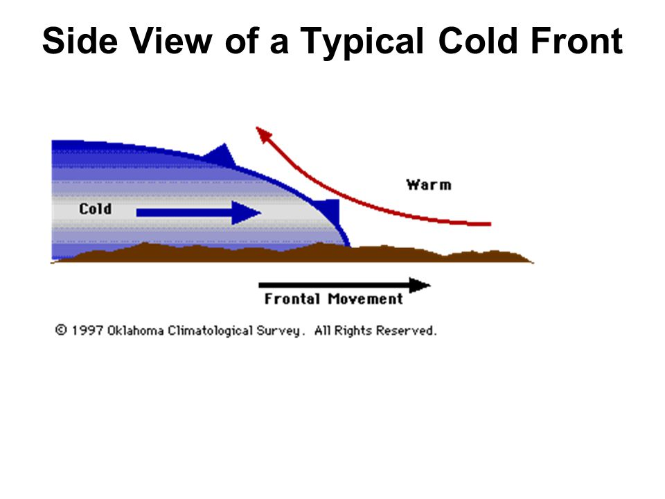 Weather Fronts A Weather Front Is A Boundary Separating Two Masses