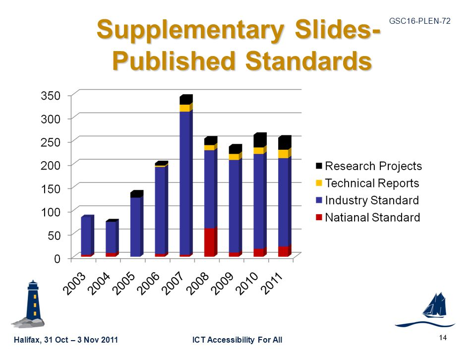 Halifax, 31 Oct – 3 Nov 2011ICT Accessibility For All GSC16-PLEN Supplementary Slides- Published Standards