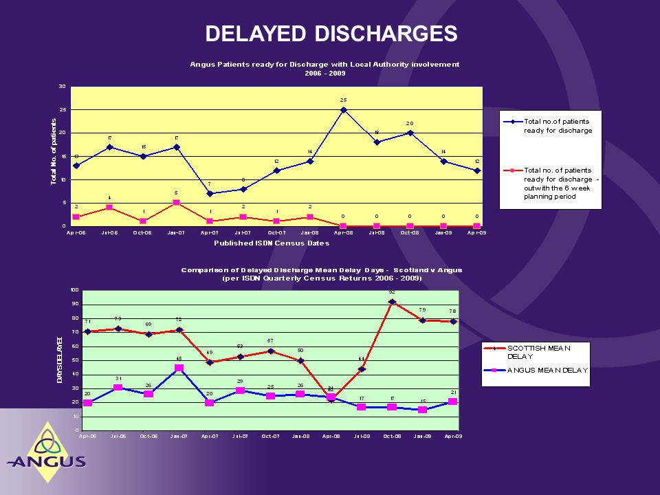 DELAYED DISCHARGES