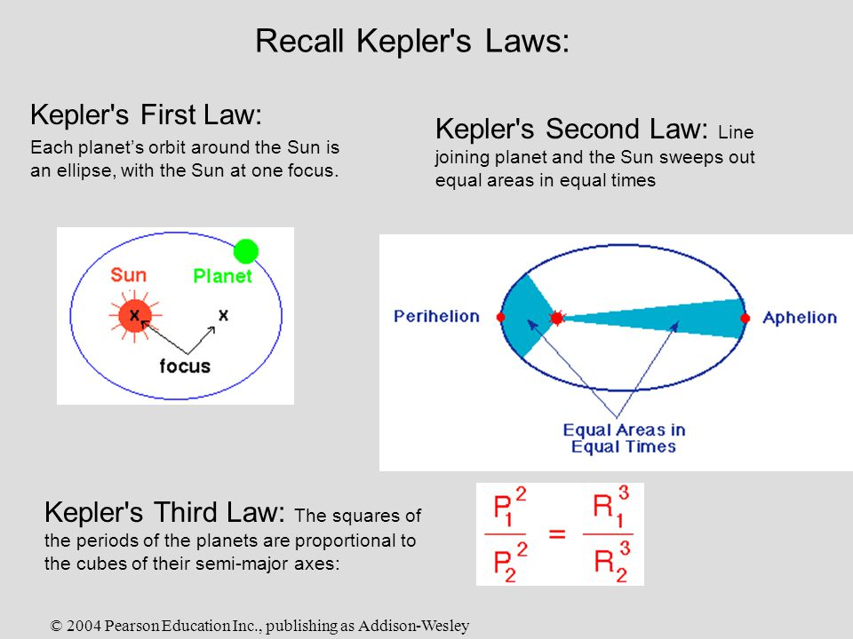 © 2004 Pearson Education Inc., publishing as Addison-Wesley Recall Kepler s Laws: Kepler s Second Law: Line joining planet and the Sun sweeps out equal areas in equal times Kepler s First Law: Each planet's orbit around the Sun is an ellipse, with the Sun at one focus.