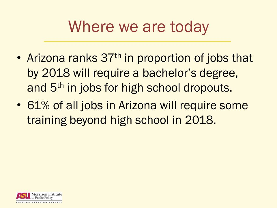 Where we are today Arizona ranks 37 th in proportion of jobs that by 2018 will require a bachelor's degree, and 5 th in jobs for high school dropouts.