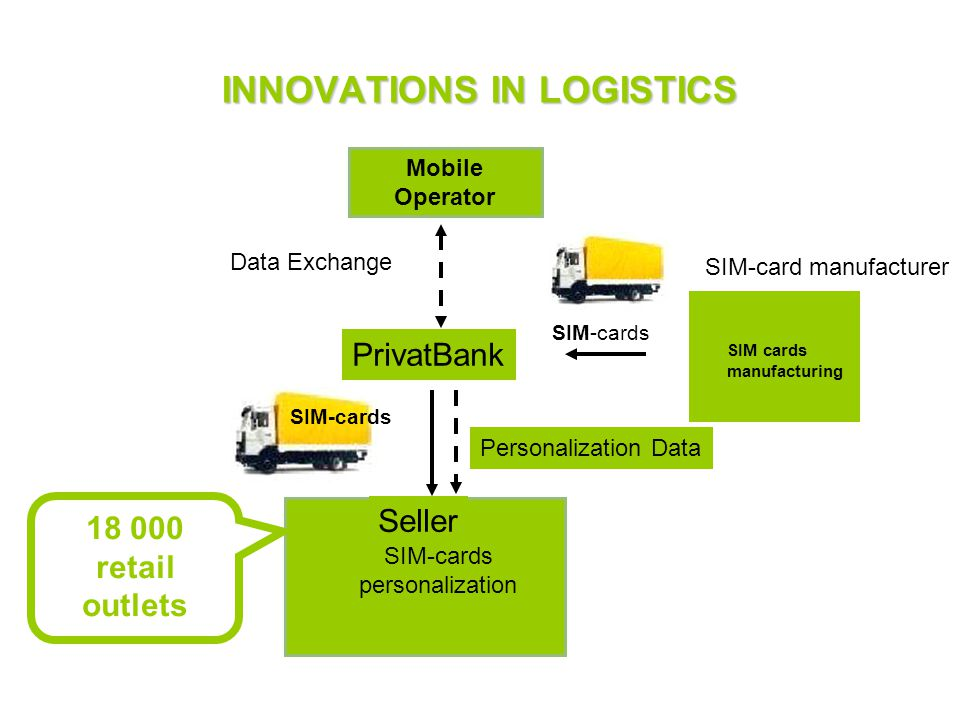 INNOVATIONS IN LOGISTICS PrivatBank Data Exchange Завод SIM - карт SIM cards manufacturing SIM-cards Селлер персонализация SIM-карт Personalization Data Seller SIM-cards personalization Mobile Operator SIM-card manufacturer retail outlets SIM-cards