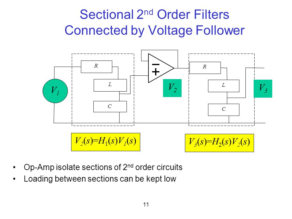 11 Sectional 2 nd Order Filters Connected by Voltage Follower Op-Amp isolate sections of 2 nd order circuits Loading between sections can be kept low V2V2 V3V3 V1V1 R C R L C V 2 (s)=H 1 (s)V 1 (s) V 3 (s)=H 2 (s)V 2 (s) L