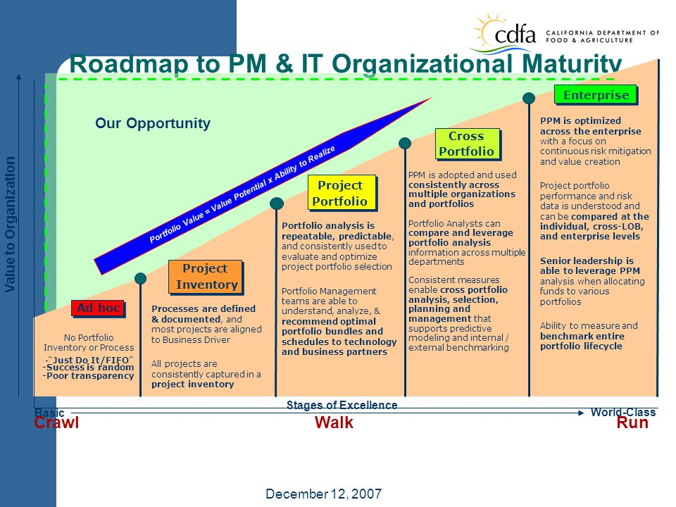 December 12, 2007 Roadmap to PM & IT Organizational Maturity Stages of Excellence Basic World-Class Our Opportunity Value to Organization Ad hoc No Portfolio Inventory or Process - Just Do It/FIFO -Success is random -Poor transparency Project Inventory Processes are defined & documented, and most projects are aligned to Business Driver All projects are consistently captured in a project inventory Project Portfolio Portfolio analysis is repeatable, predictable, and consistently used to evaluate and optimize project portfolio selection Portfolio Management teams are able to understand, analyze, & recommend optimal portfolio bundles and schedules to technology and business partners Cross Portfolio PPM is adopted and used consistently across multiple organizations and portfolios Portfolio Analysts can compare and leverage portfolio analysis information across multiple departments Consistent measures enable cross portfolio analysis, selection, planning and management that supports predictive modeling and internal / external benchmarking Enterprise PPM is optimized across the enterprise with a focus on continuous risk mitigation and value creation Project portfolio performance and risk data is understood and can be compared at the individual, cross-LOB, and enterprise levels Senior leadership is able to leverage PPM analysis when allocating funds to various portfolios Ability to measure and benchmark entire portfolio lifecycle Portfolio Value = Value Potential x Ability to Realize Crawl Walk Run