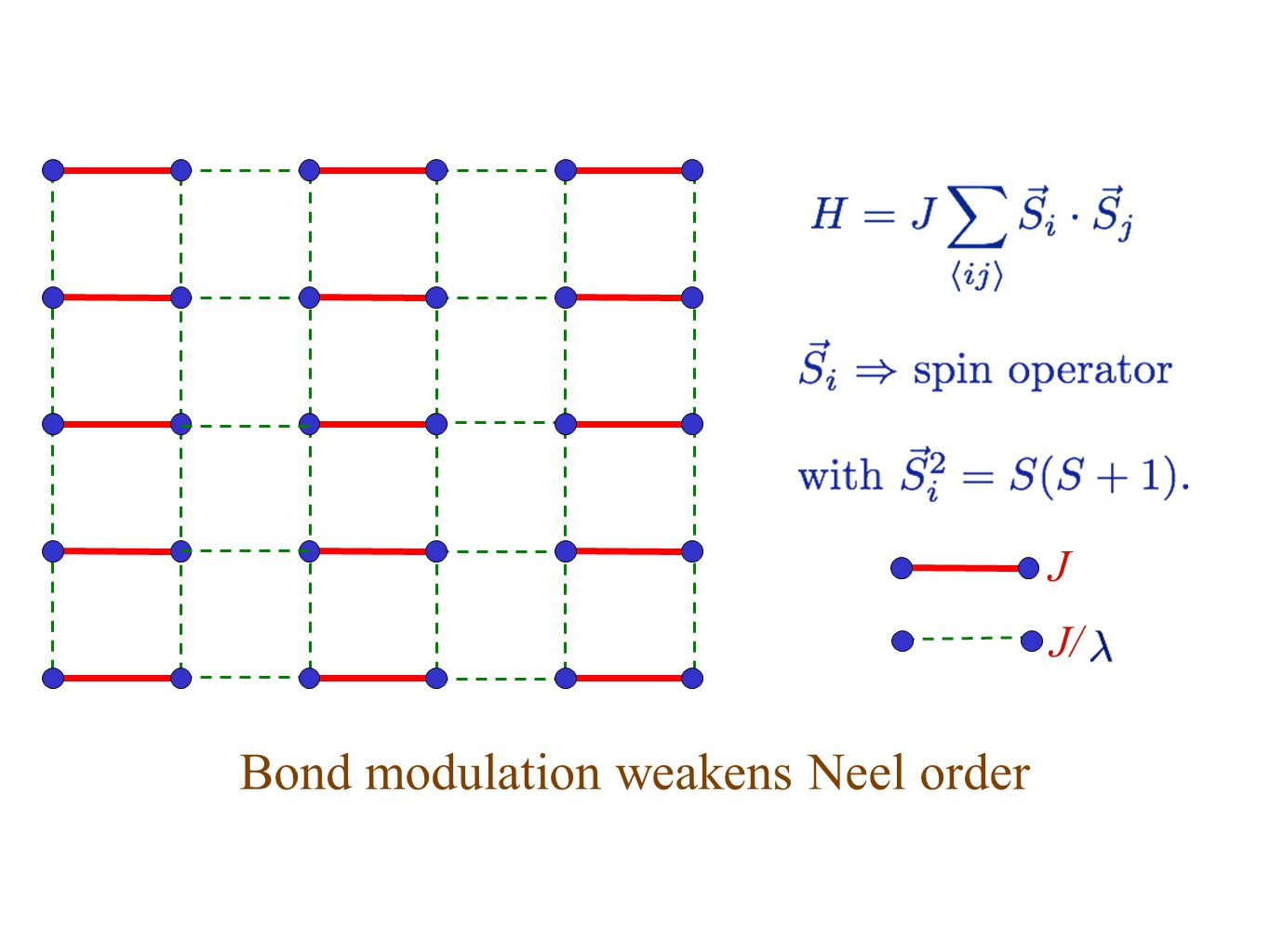 Bond modulation weakens Neel order J J/
