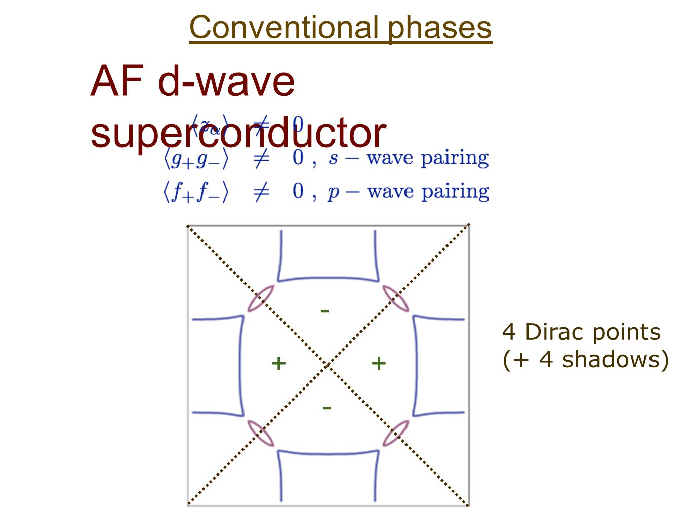 Conventional phases AF d-wave superconductor 4 Dirac points (+ 4 shadows)