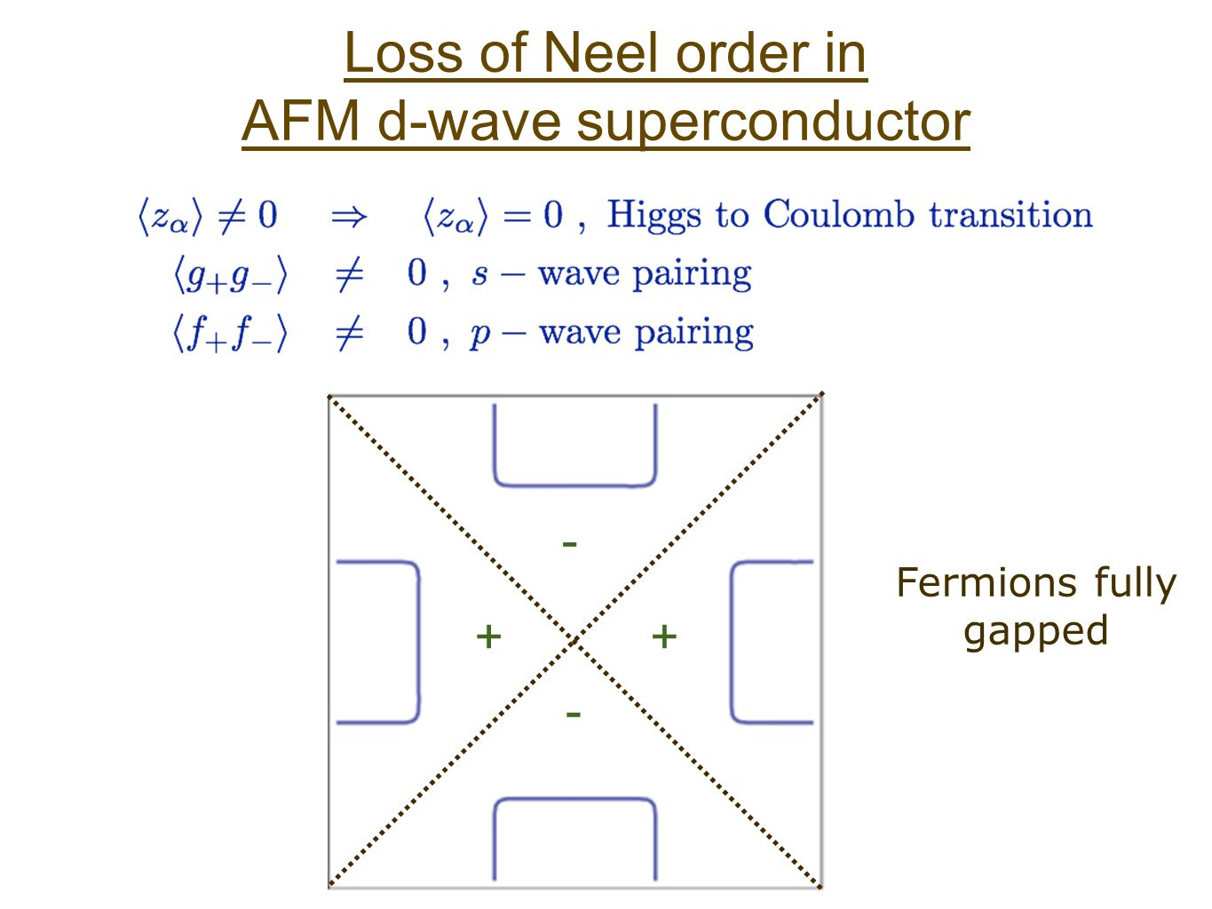 Loss of Neel order in AFM d-wave superconductor Fermions fully gapped