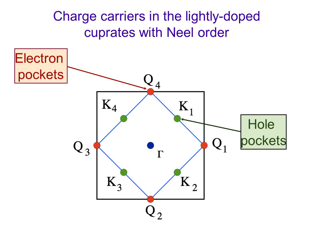 Charge carriers in the lightly-doped cuprates with Neel order Electron pockets Hole pockets