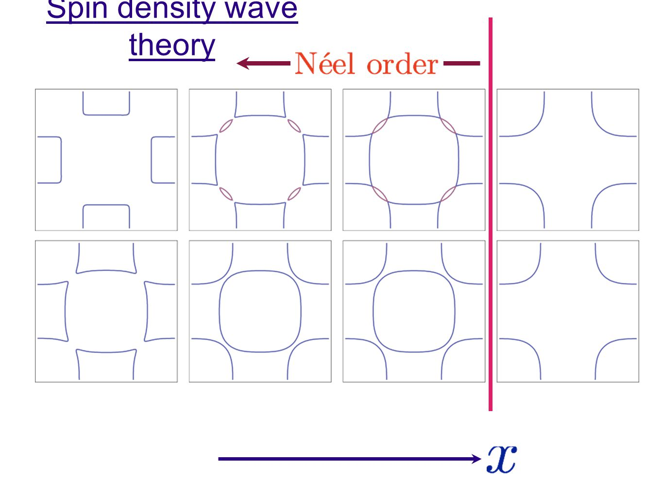 Spin density wave theory