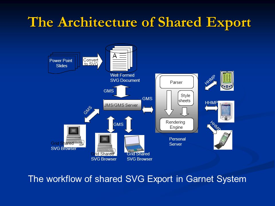 The Architecture of Shared Export The Architecture of Shared Export The workflow of shared SVG Export in Garnet System Well Formed SVG Document A Well Formed SVG Document AAA Convert to SVG Convert to SVG Power Point Slides Power Point Slides HHMP JMS/GMS Server GMS JMS/GMS Server GMS Grid Shared SVG Browser Grid Shared SVG Browser Grid Shared SVG Browser GMS Grid Shared SVG Browser Grid Shared SVG Browser Grid Shared SVG Browser Grid Shared SVG Browser Grid Shared SVG Browser GMS Personal Server Parser Rendering Engine Style sheets Personal Server Parser Rendering Engine Style sheets