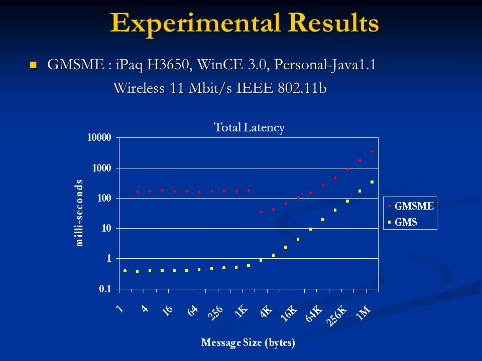 Experimental Results GMSME : iPaq H3650, WinCE 3.0, Personal-Java1.1 GMSME : iPaq H3650, WinCE 3.0, Personal-Java1.1 Wireless 11 Mbit/s IEEE b Wireless 11 Mbit/s IEEE b Total Latency