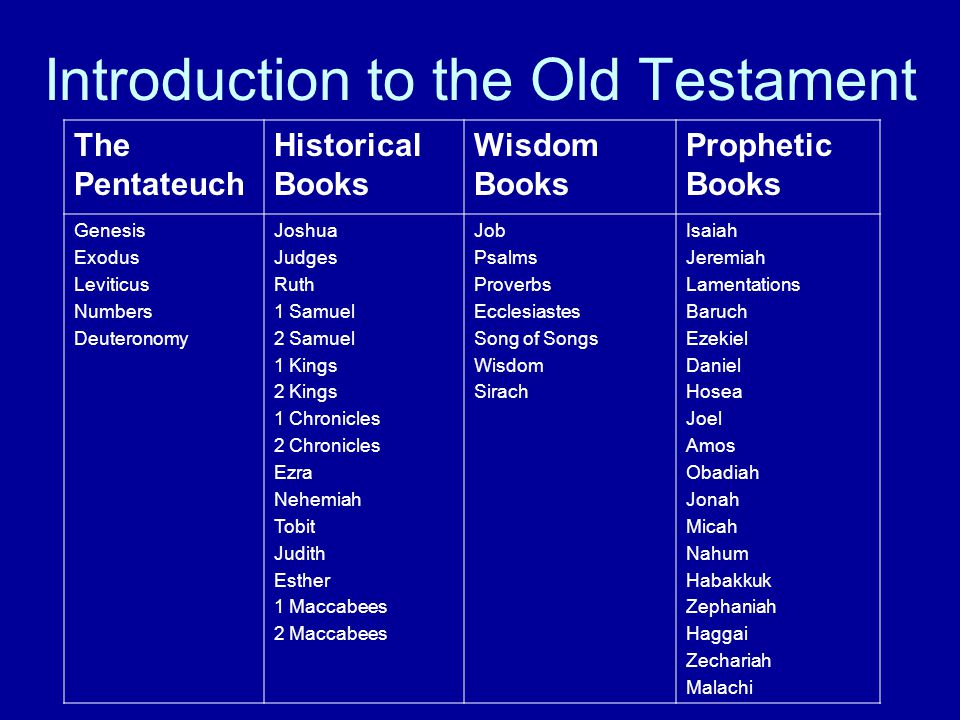 Introduction to the Old Testament The Pentateuch Historical Books Wisdom Books Prophetic Books Genesis Exodus Leviticus Numbers Deuteronomy Joshua Judges Ruth 1 Samuel 2 Samuel 1 Kings 2 Kings 1 Chronicles 2 Chronicles Ezra Nehemiah Tobit Judith Esther 1 Maccabees 2 Maccabees Job Psalms Proverbs Ecclesiastes Song of Songs Wisdom Sirach Isaiah Jeremiah Lamentations Baruch Ezekiel Daniel Hosea Joel Amos Obadiah Jonah Micah Nahum Habakkuk Zephaniah Haggai Zechariah Malachi