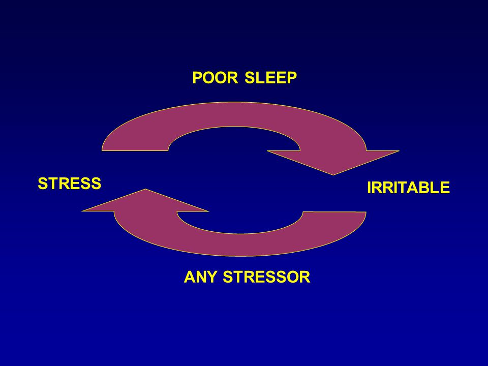 POOR SLEEP IRRITABLE ANY STRESSOR STRESS