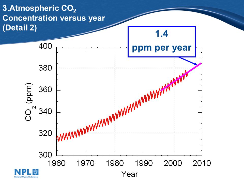 3.Atmospheric CO 2 Concentration versus year (Detail 2) 1.4 ppm per year