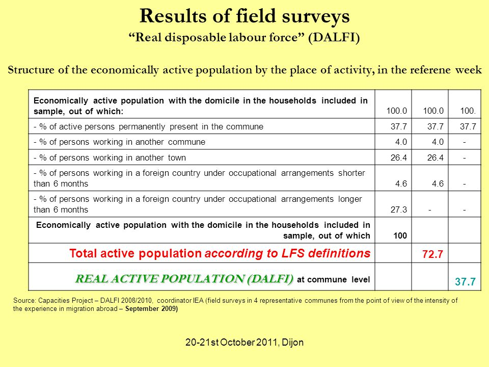 20-21st October 2011, Dijon Structure of the economically active population by the place of activity, in the referene week Results of field surveys Real disposable labour force (DALFI) Economically active population with the domicile in the households included in sample, out of which: