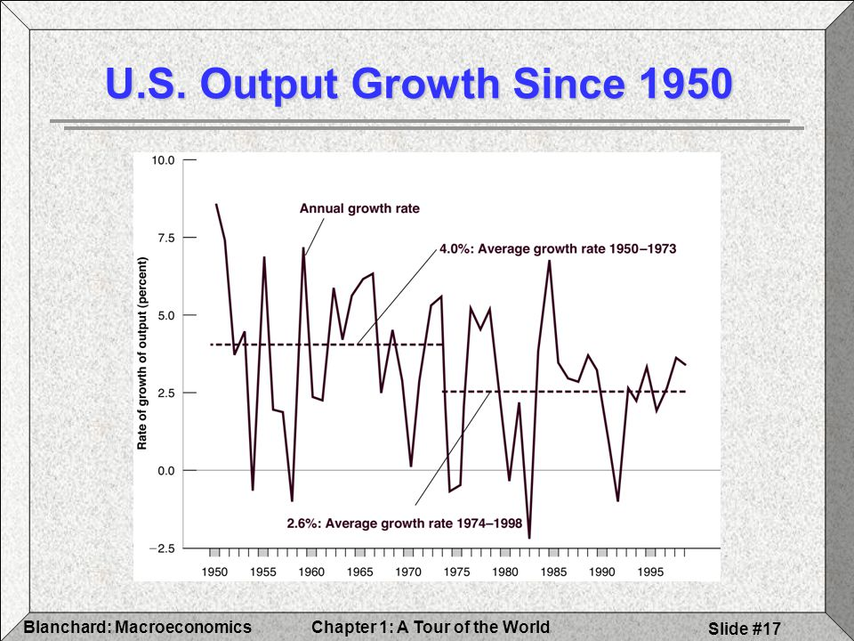 Chapter 1: A Tour of the WorldBlanchard: Macroeconomics Slide #17 U.S. Output Growth Since 1950