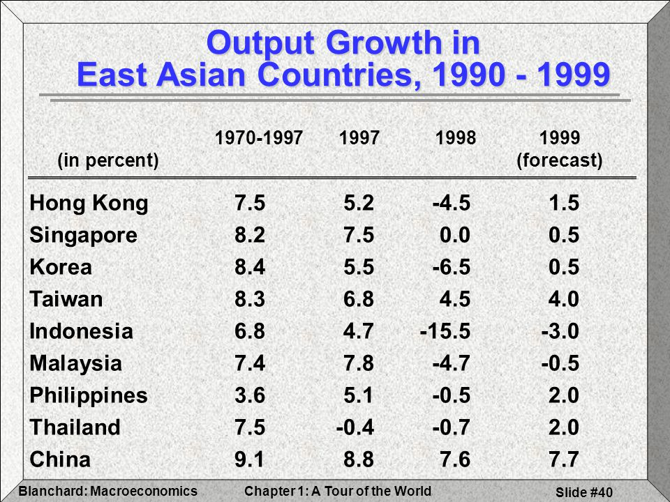 Chapter 1: A Tour of the WorldBlanchard: Macroeconomics Slide #40 Output Growth in East Asian Countries, (in percent)(forecast) Hong Kong Singapore Korea Taiwan Indonesia Malaysia Philippines Thailand China