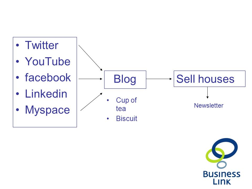 Twitter YouTube facebook Linkedin Myspace BlogSell houses Cup of tea Biscuit Newsletter