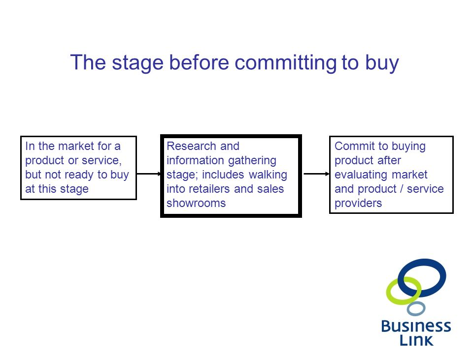 In the market for a product or service, but not ready to buy at this stage Research and information gathering stage; includes walking into retailers and sales showrooms Commit to buying product after evaluating market and product / service providers The stage before committing to buy