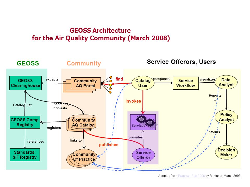 GEOSS Architecture for the Air Quality Community (March 2008) GEOSS Comp.
