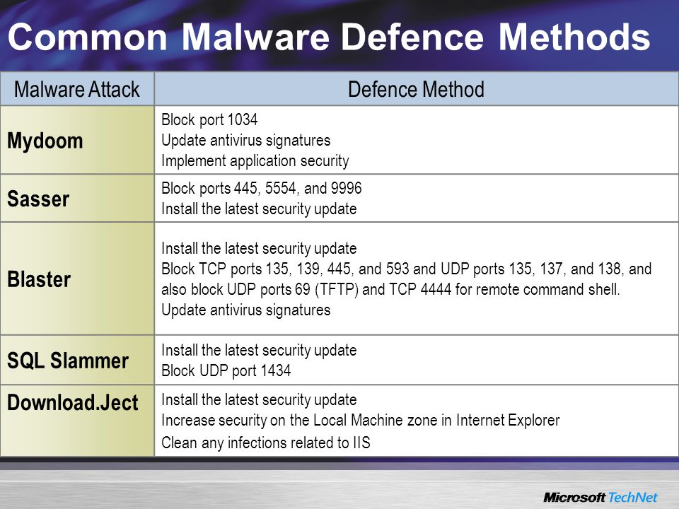 Common Malware Defence Methods Malware AttackDefence Method Mydoom Block port 1034 Update antivirus signatures Implement application security Sasser Block ports 445, 5554, and 9996 Install the latest security update Blaster Install the latest security update Block TCP ports 135, 139, 445, and 593 and UDP ports 135, 137, and 138, and also block UDP ports 69 (TFTP) and TCP 4444 for remote command shell.