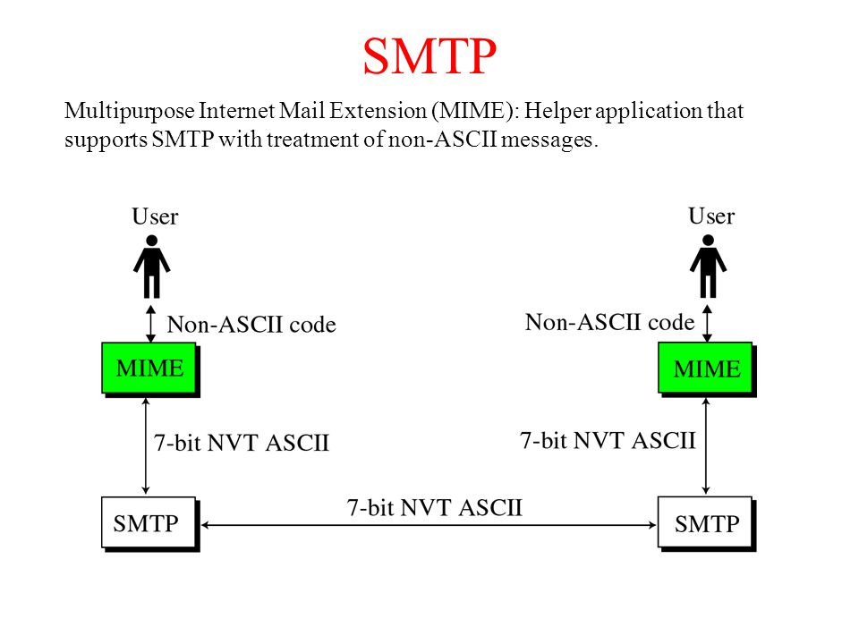 SMTP Multipurpose Internet Mail Extension (MIME): Helper application that supports SMTP with treatment of non-ASCII messages.