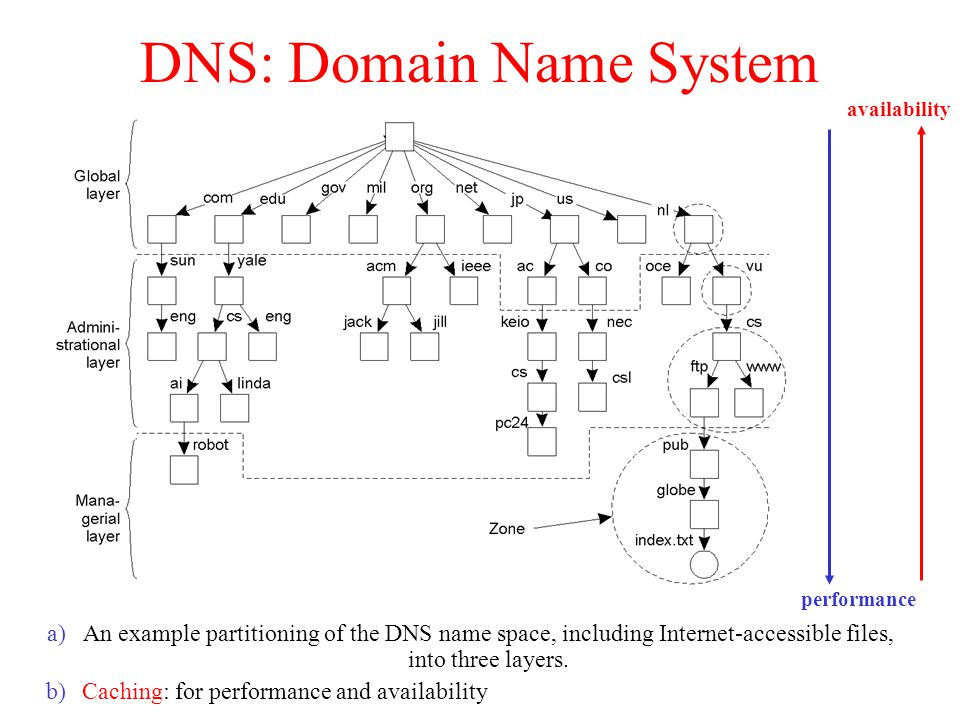 DNS: Domain Name System a)An example partitioning of the DNS name space, including Internet-accessible files, into three layers.