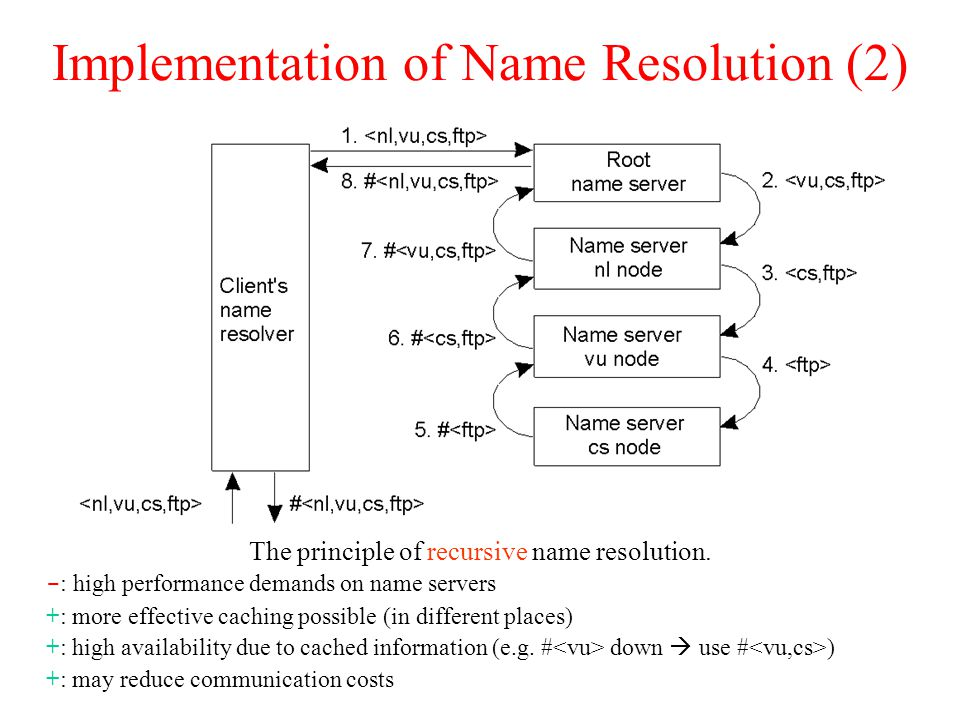 Implementation of Name Resolution (2) The principle of recursive name resolution.
