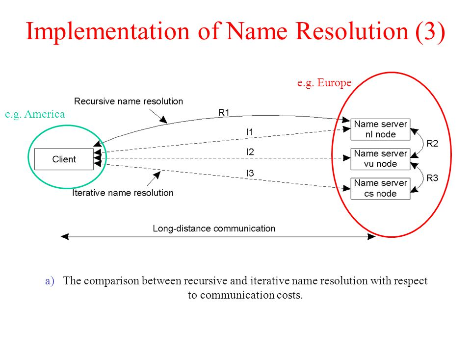 Implementation of Name Resolution (3) a)The comparison between recursive and iterative name resolution with respect to communication costs.