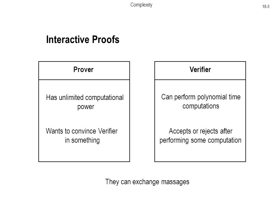 Complexity 18-3 Interactive Proofs ProverVerifier Has unlimited computational power Can perform polynomial time computations They can exchange massages Wants to convince Verifier in something Accepts or rejects after performing some computation