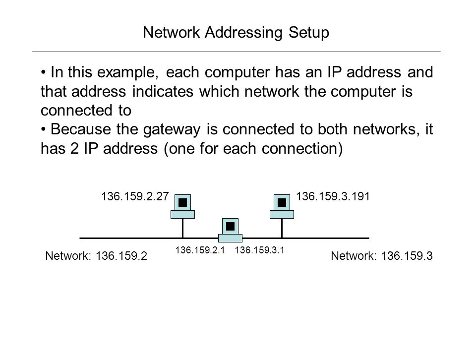 Network Addressing Setup In this example, each computer has an IP address and that address indicates which network the computer is connected to Because the gateway is connected to both networks, it has 2 IP address (one for each connection) Network: Network: