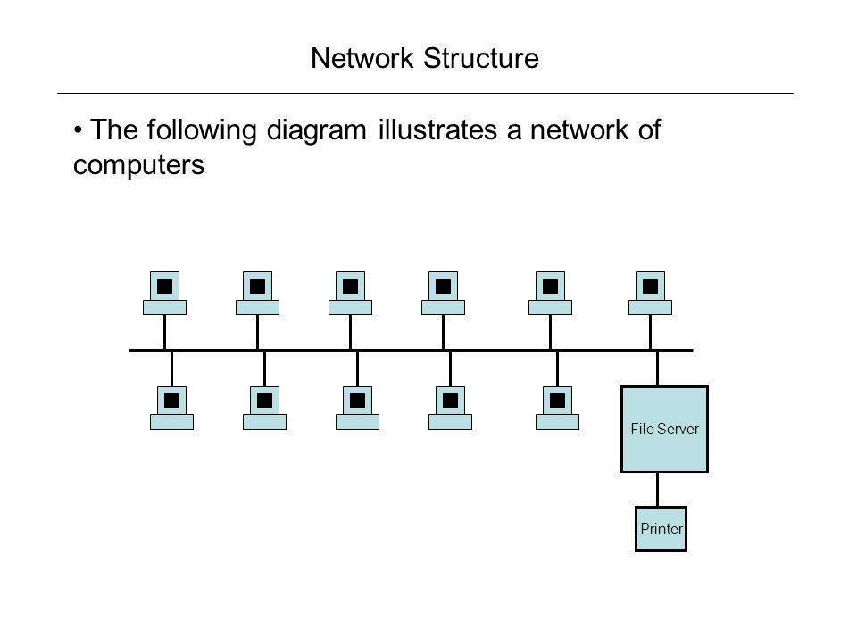 Network Structure The following diagram illustrates a network of computers File Server Printer