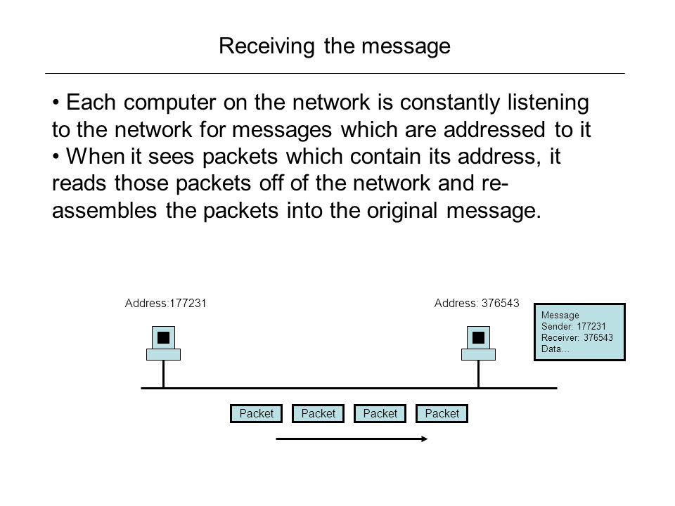 Receiving the message Each computer on the network is constantly listening to the network for messages which are addressed to it When it sees packets which contain its address, it reads those packets off of the network and re- assembles the packets into the original message.
