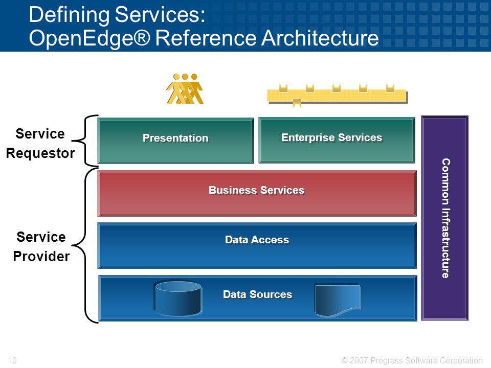 © 2007 Progress Software Corporation10 Defining Services: OpenEdge® Reference Architecture Presentation Business Services Data Access Data Sources Common Infrastructure Enterprise Services Service Requestor Service Provider