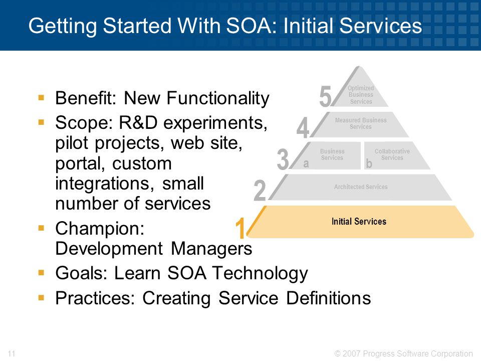 © 2007 Progress Software Corporation11 Getting Started With SOA: Initial Services  Benefit: New Functionality  Scope: R&D experiments, pilot projects, web site, portal, custom integrations, small number of services  Champion: Development Managers  Goals: Learn SOA Technology  Practices: Creating Service Definitions 5 Optimized Business Services 4 Measured Business Services 2 Architected Services 3 Business Services Collaborative Services a b 1 Initial Services